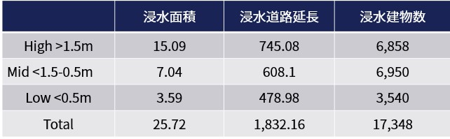 FDA Abukuma river results